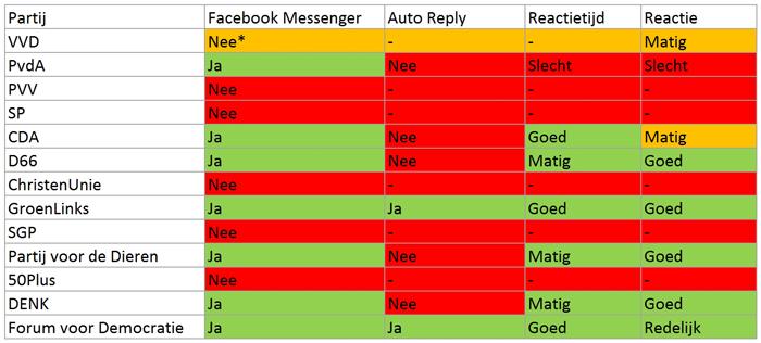 Gebruik Facebook Messenger politieke partijen Nederland