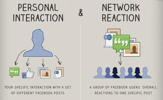 edgerank uitleg facebook