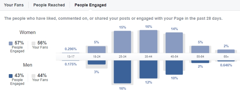 facebook beste tijd update fans online inzicht fans